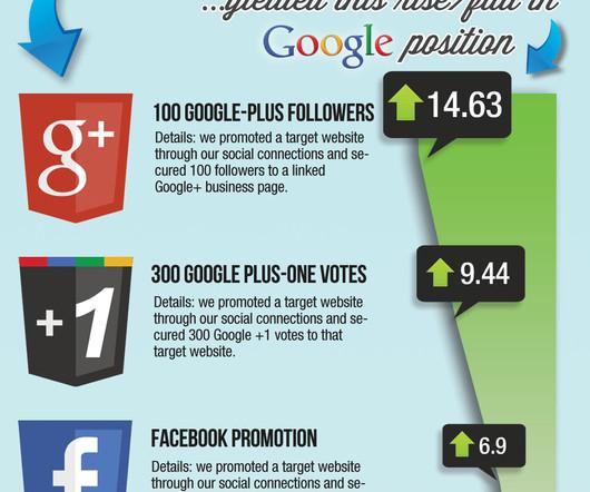 Infographics indianapolis