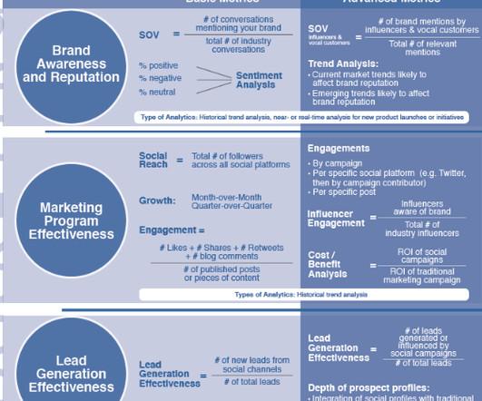 marketing key metric engagement